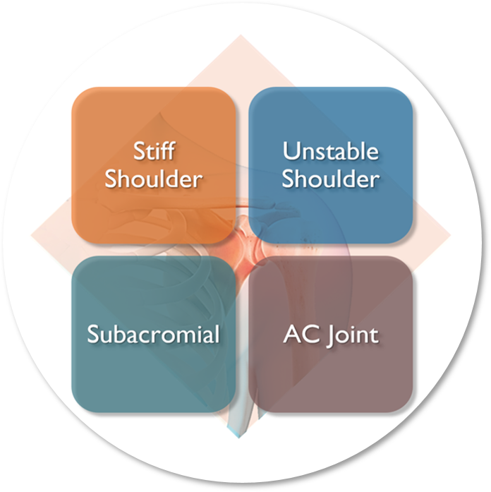 Shoulder Screening Course | Diagnostic Classification of Shoulder Pain